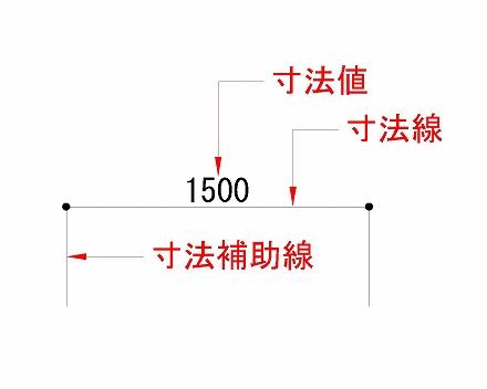 寸法補助線の場所説明